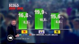 C'est pas tous les jours dimanche : La Belgique vire au vert