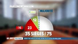 RTL INFO 13H : Gouvernement wallon: PS et Ecolo entament des négociations formelles