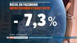 RTL INFO 19H : Facebook remporte de moins en moins de succès auprès des Belges