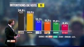 RTL INFO 19H : Baromètre politique: le Vlaams Belang, premier parti de Flandre