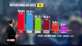RTL INFO 19H : Baromètre politique: analyse des résultats en Wallonie et à Bruxelles
