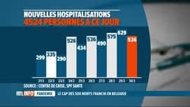 RTL INFO 19H : Coronavirus en Belgique: le confinement commencerait à porter ses f...