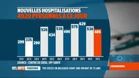RTL INFO 19H : Coronaviirus en Belgique: le bilan du jour montre un petit ralentis...