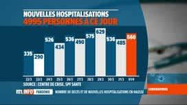RTL INFO 19H : Coronavirus en Belgique: les chiffres du jour commentés par Mathieu...