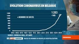 RTL INFO 13H : Coronavirus en Belgique: 5.678 patients hospitalisés à ce jour