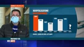 RTL INFO 13H : Coronavirus en Belgique: hausse des hospitalisations et baisse des ...