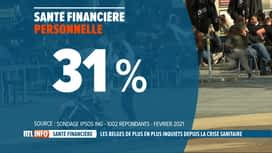RTL INFO 19H : Le Belge inquiet pour sa santé financière à cause de la crise du Covid