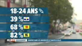 RTL INFO 19H : Rentrée universitaire: où en est la vaccination chez les étudiants ?