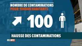 RTL INFO 19H : Coronavirus: des contaminations en forte hausse en province de Liège