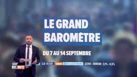 RTL INFO 19H : Les résultats du Grand Baromètre politique